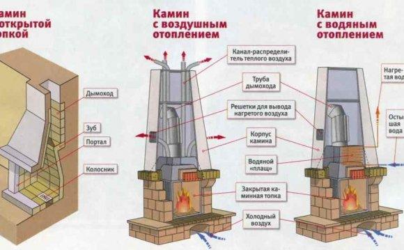 Схема видов каминов